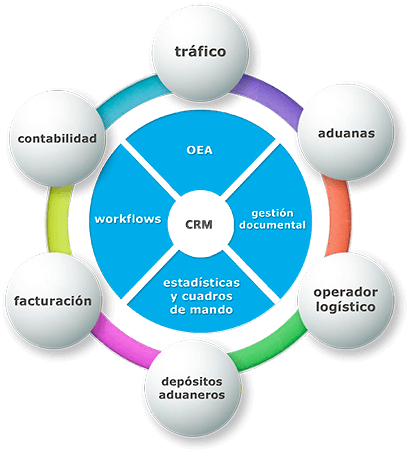 Módulos Bitácora ERP